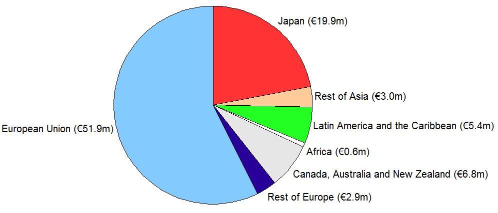 ICC Funding pie chart